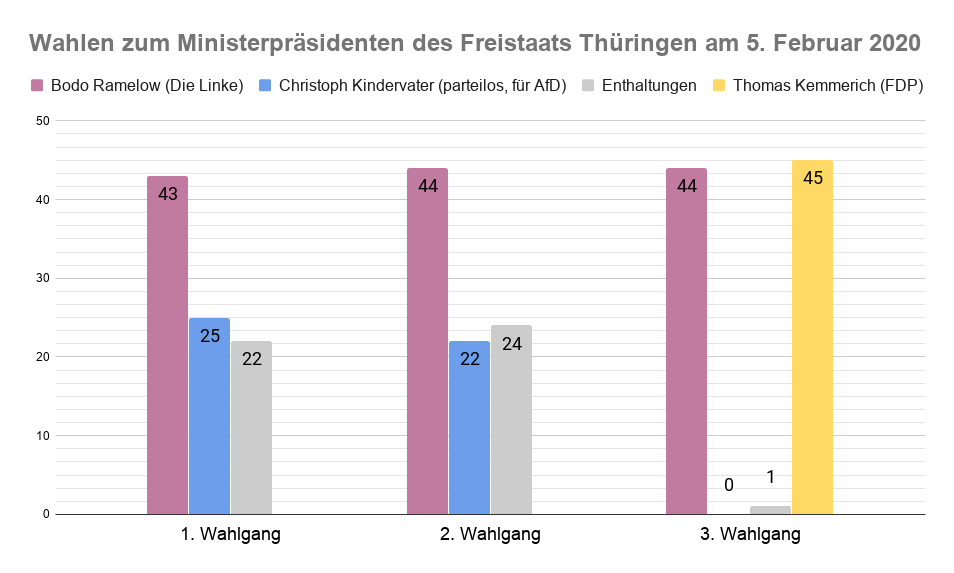 Wahl des Ministerpräsidenten von Thüringen am 5.2.2020