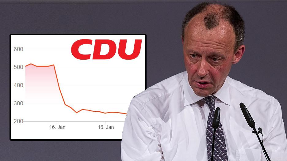 Friedrich Merz Niederlage Aktienkurs bricht ein
